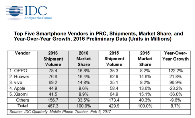 Oppo dẫn đầu thị trường smartphone Trung Quốc năm 2016