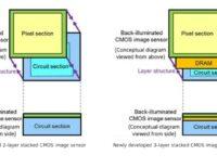 Sony có cảm biến mới giúp smartphone có thể quay slow motion 1000fps