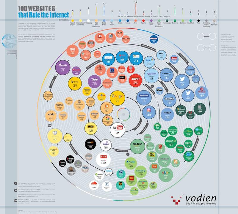 [Infographic] 100 website có lượng truy cập nhiều nhất ở Hoa Kỳ