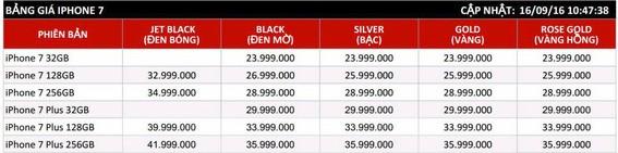 Từng đắt nhất, iPhone 7 Jet Black sụt giá trở thành màu rẻ nhất hiện nay