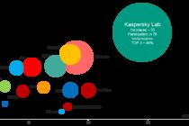 Kaspersky Lab dẫn đầu bảng TOP3 an ninh mạng trong 4 năm liên tiếp
