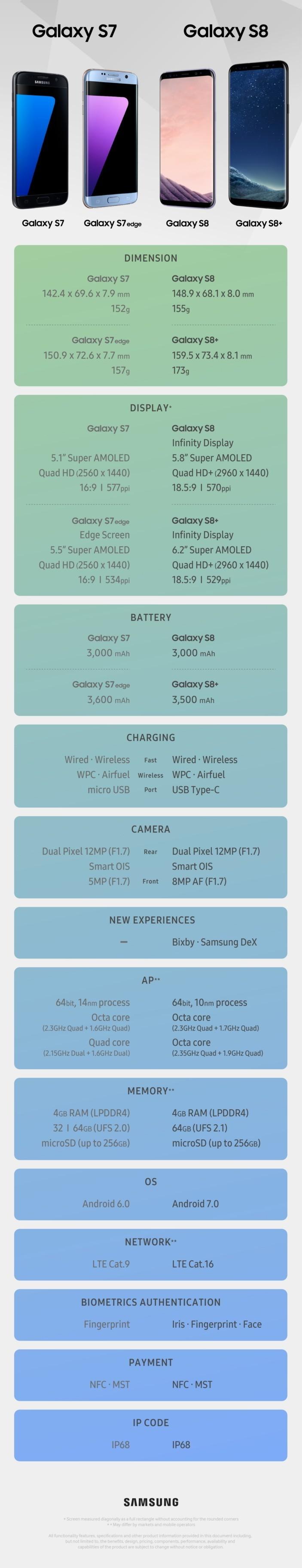 So sánh cấu hình Galaxy S7 và Galaxy S8