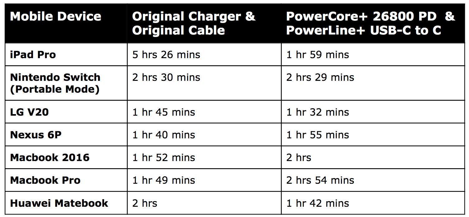 Viên pin dự phòng PowerCore+ 26800 mới có thể sạc laptop, máy chơi game hoặc bất kể thiết bị nào dùng cổng USB-C. Điều này giúp bạn có thể làm việc nhiều hơn ở những nơi không có điện, hoặc xử lý công việc quan trọng trong những lúc quên sạc.