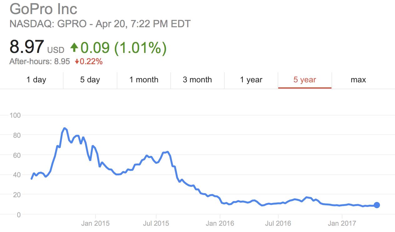 Cổ phiếu GoPro trong những năm gần đây