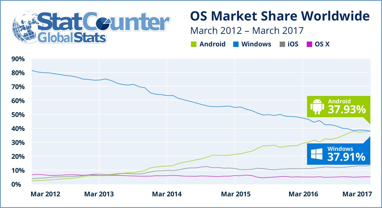 Android vượt qua Windows trở thành hệ điều hành có lượng truy cập Internet nhiều nhất