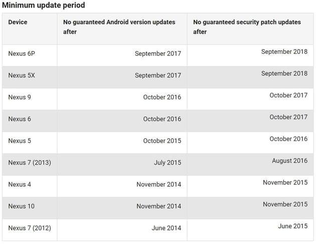 Google Pixel và Pixel XL sẽ nhận được bản vá bảo mật ít nhất cho đến 10/2019