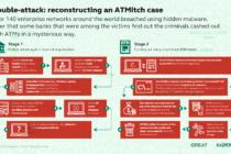Kaspersky Lab dò ra vụ tấn công ngân hàng kỳ lạ