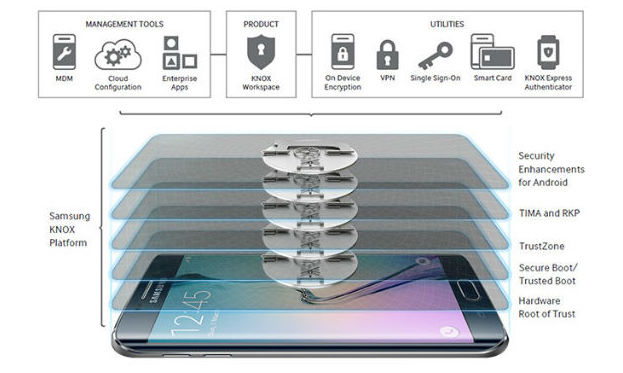 Công cụ bảo mật KNOX của Samsung