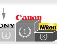 Sony vượt mặt Nikon ở mảng máy ảnh Full Frame thay ống kính tại Mỹ