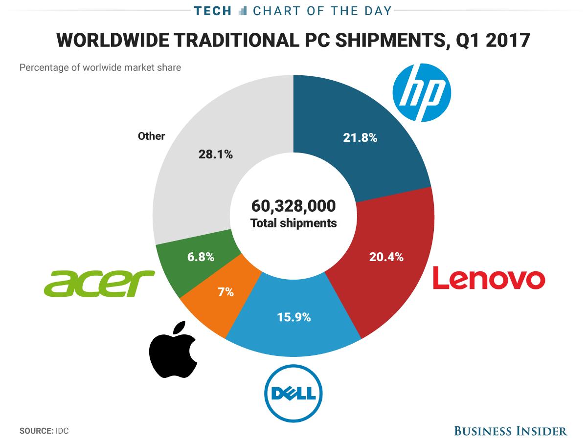 Thị trường PC quí 1/2017 có tăng nhẹ, HP tiếp tục dẫn đầu