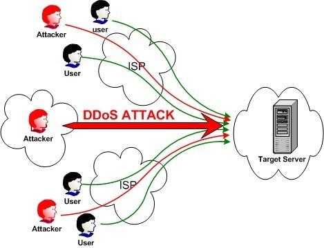 Lazada phối hợp cùng Qrator Labs phòng chống DDoS