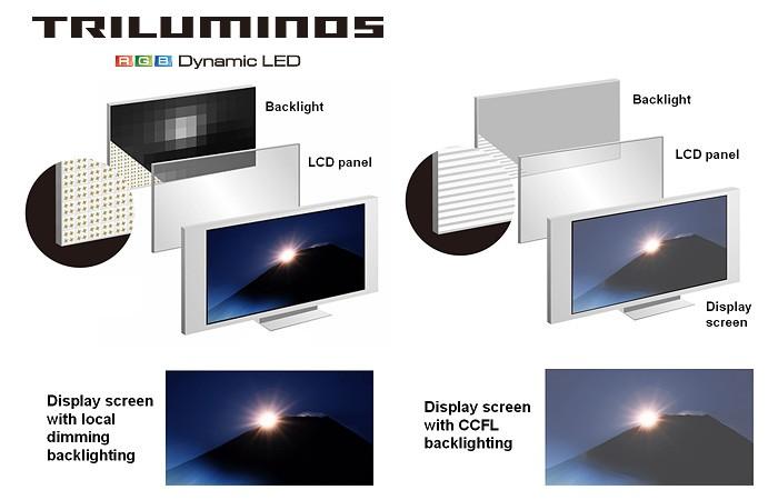 Công nghệ Triluminos và X-Reality trên smartphone Sony là gì