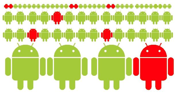 14 triệu thiết bị Android dính malware CopyCat nghi của Trung Quốc