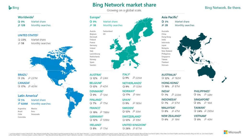 Máy tìm kiếm Bing đang có những bước phát triển khả quan, có lẽ Google sẽ sớm vất vả