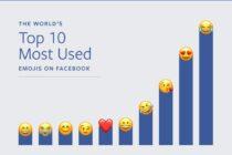 Facebook thống kê các quốc gia dùng Emoji nhiều nhất