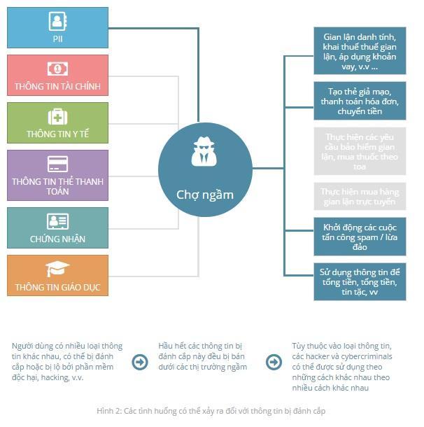 Hacker sử dụng thông tin cá nhân đánh cắp để làm gì?