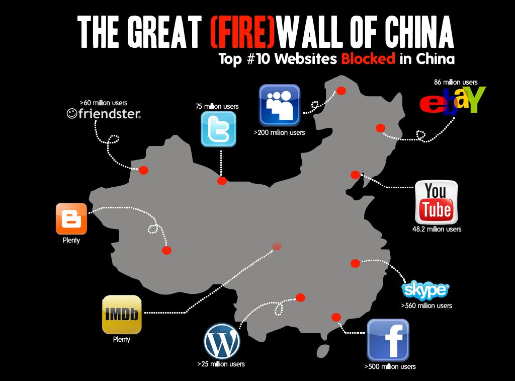Trung Quốc sẽ chặn toàn bộ các dịch vụ VPN vào năm tới