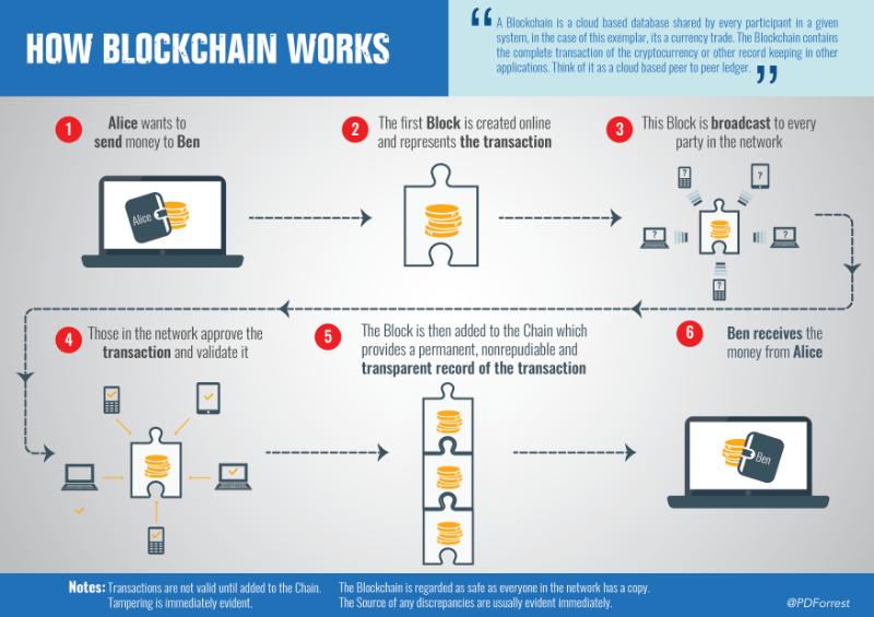 Cách xây dựng một blockchain quản lý tiền ảo trong chỉ 50 dòng code