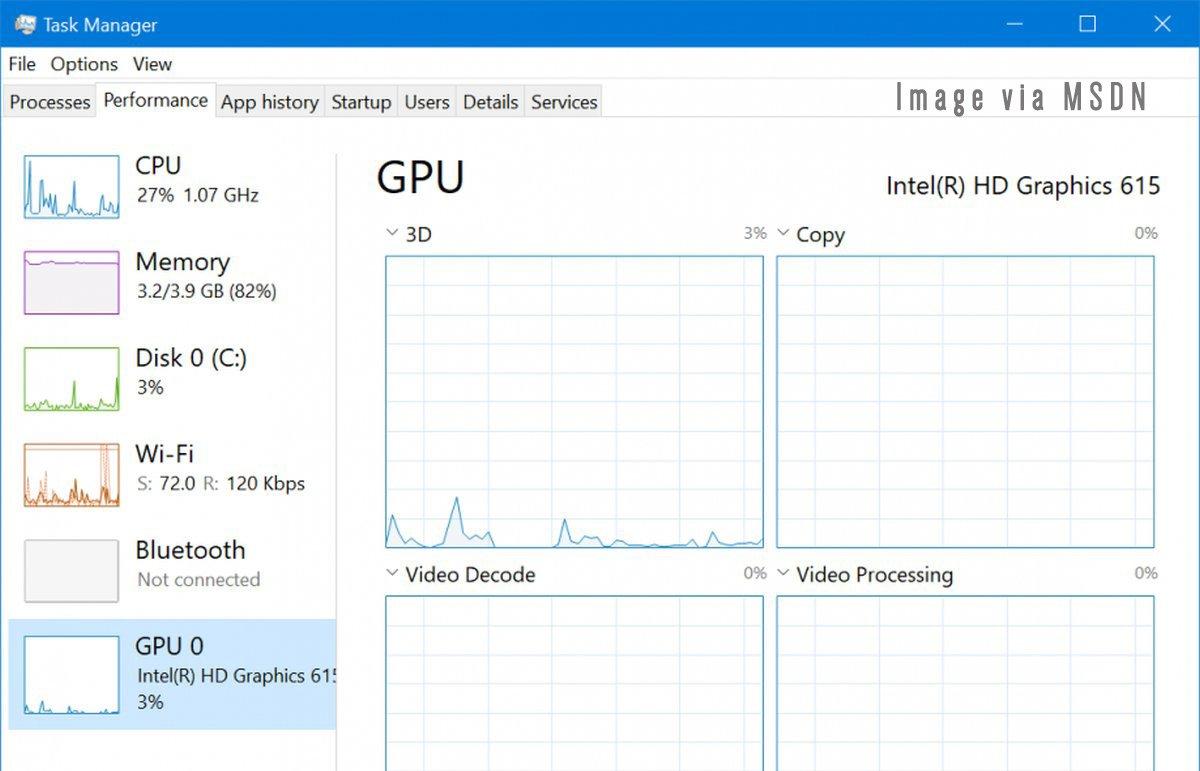 Tại sao trên Task Manager lại không có phần dành cho GPU