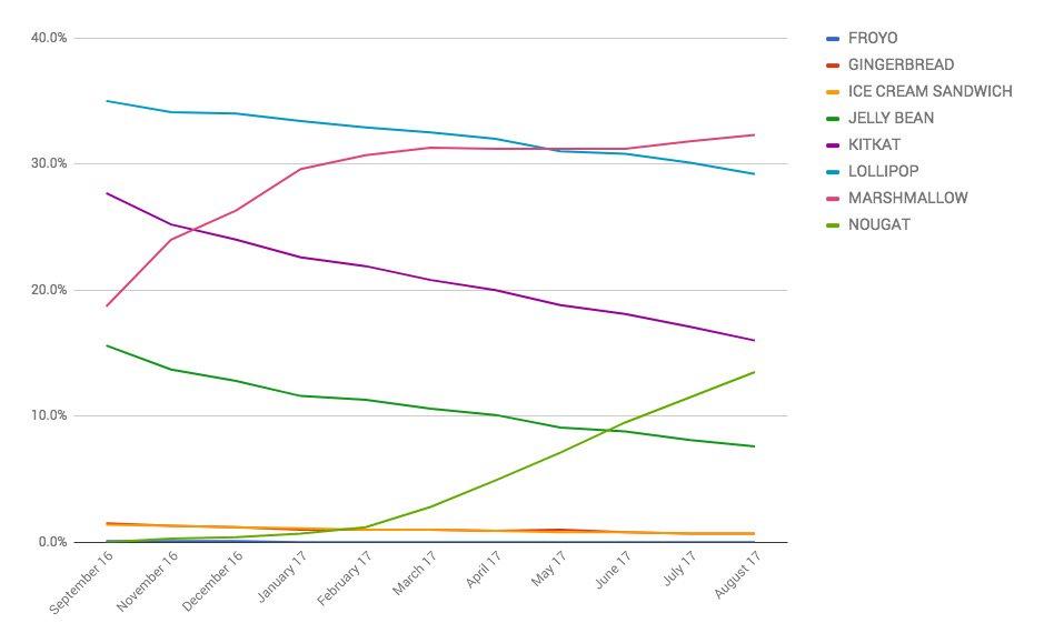 Tỉ lệ phân bố các phiên bản Android đầu tháng 8/2017: Marshmallow vẫn đứng đầu