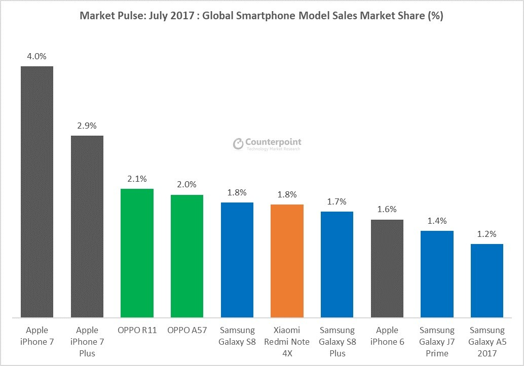 Huawei chính thức vượt Apple, trở thành công ty sản xuất smartphone lớn thứ hai thế giới