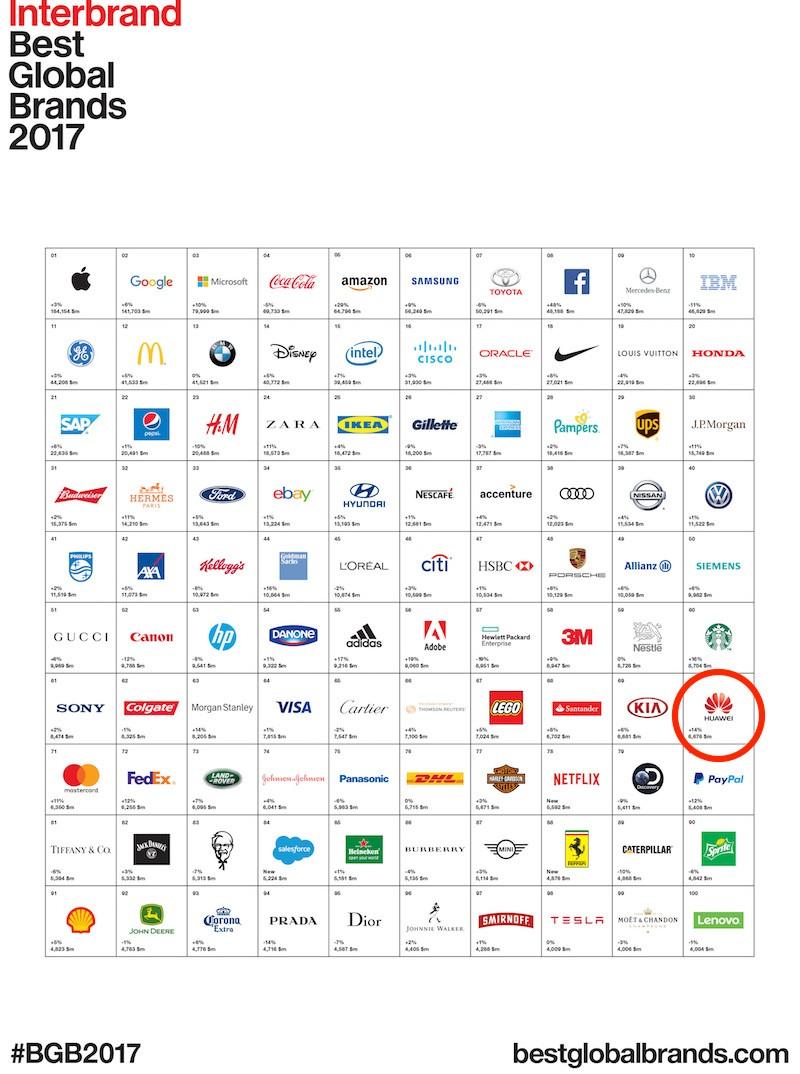 Huawei đứng thứ 70 trong top các thương hiệu toàn cầu tốt nhất 2017