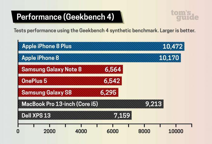 iPhone 8: chiếc điện thoại có tốc độ xử lý nhanh nhất thế giới