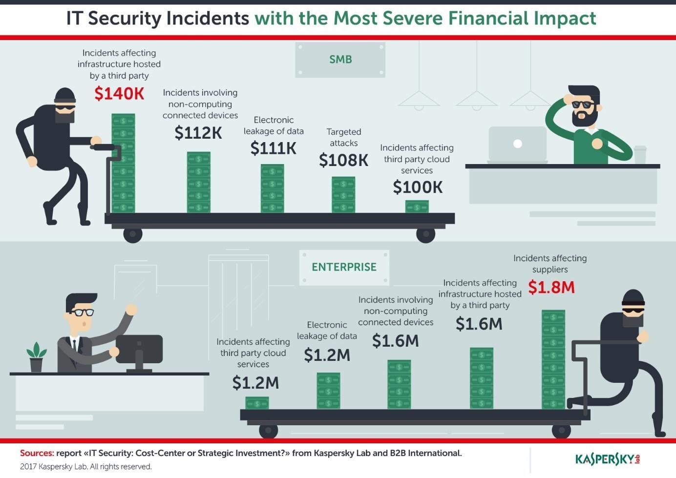 Kaspersky: chi phí trang trải cho sự cố bảo mật đang tăng lên