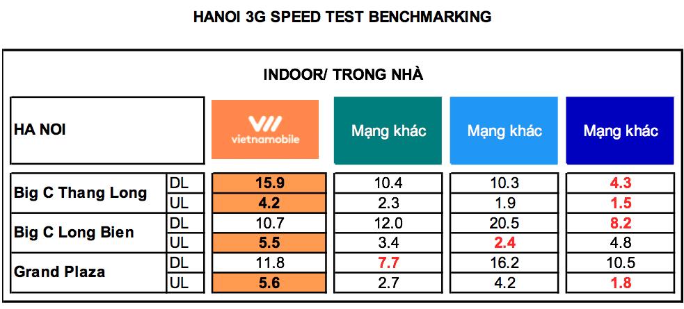 Vietnamobile phủ sóng 3G toàn quốc, giới thiệu gói cước data chỉ 50.000VNĐ/thángVietnamobile phủ sóng 3G toàn quốc, giới thiệu gói cước data chỉ 50.000VNĐ/tháng