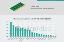 Snapdragon 410 là vi xử lý di động phổ biến nhất Q2/2017