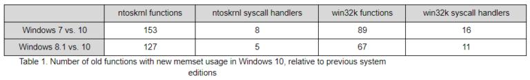 Google: Microsoft tập trung vào Windows 10, người dùng Windows 7 và 8 dễ gặp nguy hiểm