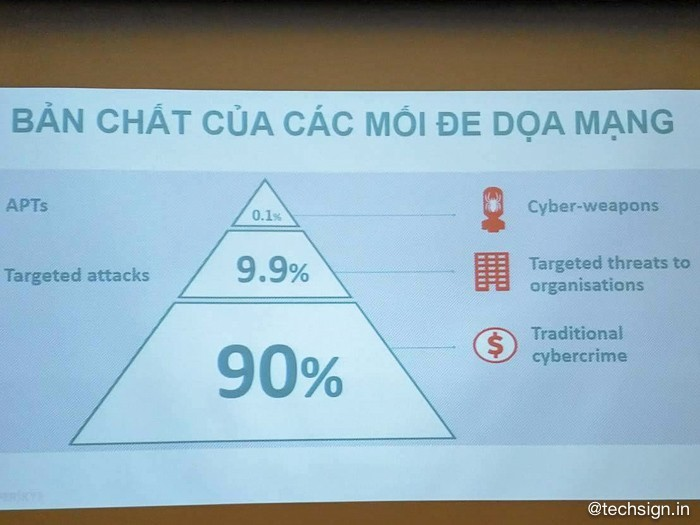 Kaspersky: ảo hoá chưa hẳn là an toàn với các mối nguy hại