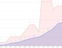 Độ phân giải trung bình của máy ảnh điện thoại đang tăng chậm