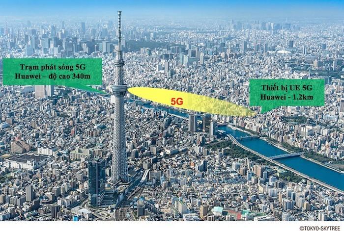 Huawei và NTT DOCOMO đánh dấu cột mốc mới về 5G