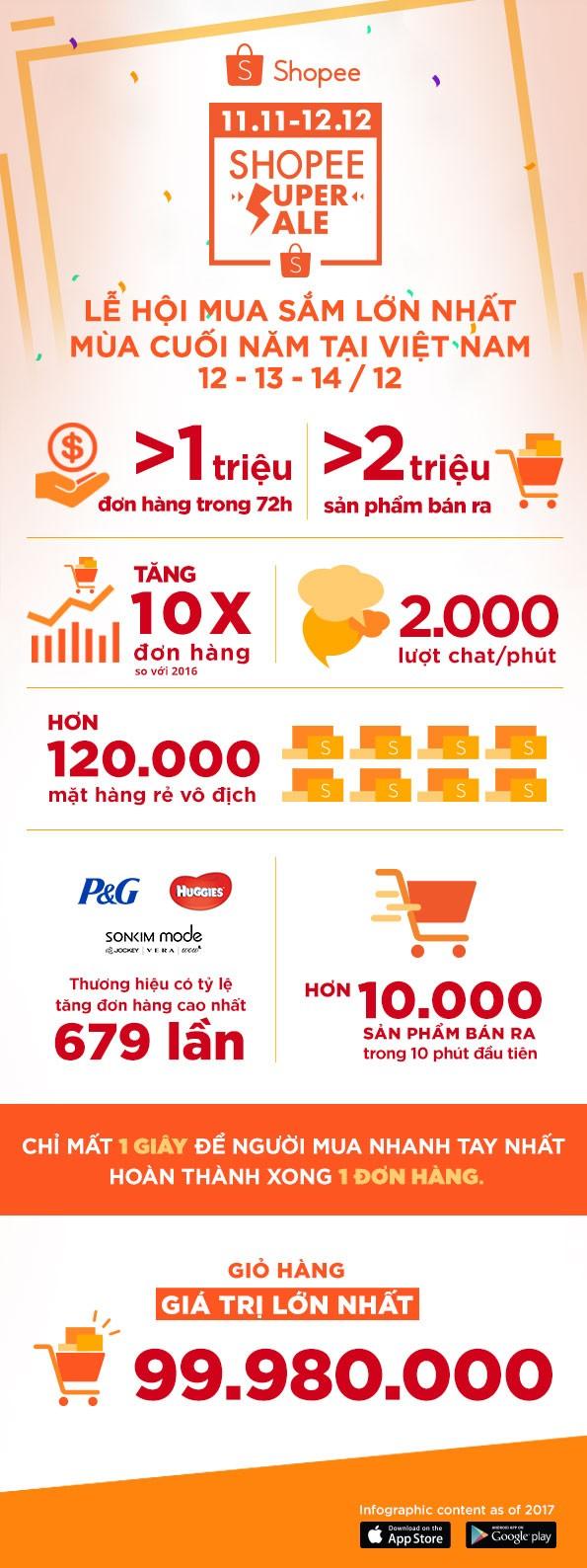 Shopee đạt 1 triệu đơn hàng trong 72 giờ