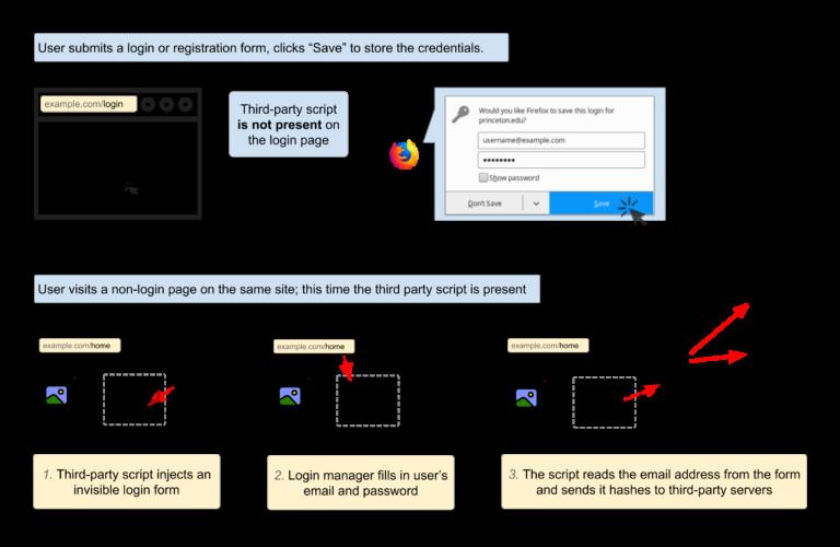 Xuất hiện cách thu thập thông tin cá nhân từ trình quản lý mật khẩu của trình duyệt