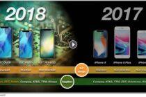 iPhone 9 và Xs của Apple sẽ được trang bị modem của Intel và hỗ trợ SIM kép