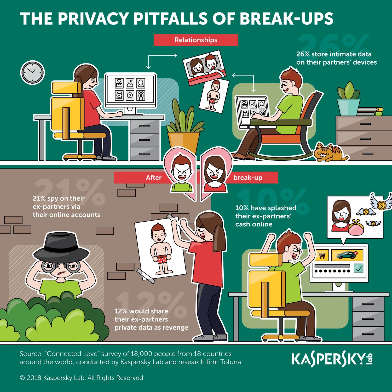 Kaspersky: Chia tay người yêu có thể gây rủi ro đến quyền riêng tư