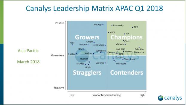 Kaspersky Lab dẫn dầu danh sách Canalys Leadership Matrix