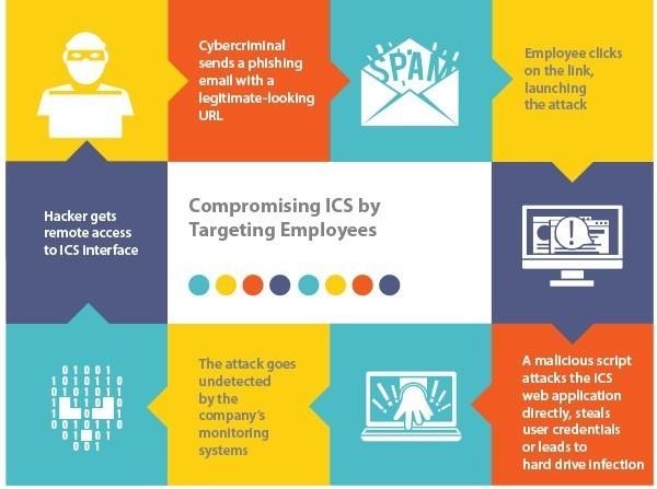 Kaspersky: Nửa sau 2017 các công ty năng lượng nằm trong tầm ngắm của hacker