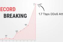 Sau GitHub, thêm một vụ DDoS với lưu lượng 1,7Tbps