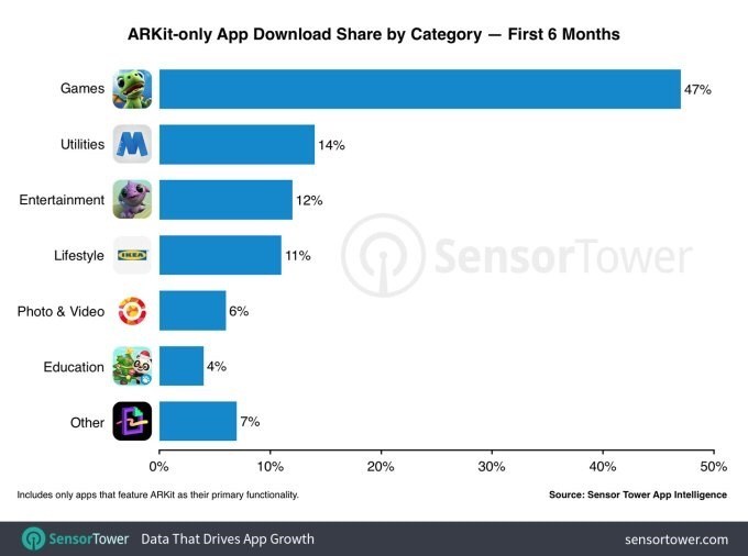 Ứng dụng có nền ARKit của Apple đạt 13 triệu lượt tải về trong 6 tháng