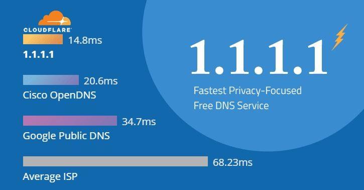 Hướng dẫn tăng tốc độ internet với dịch vụ DNS mới của Cloudflare