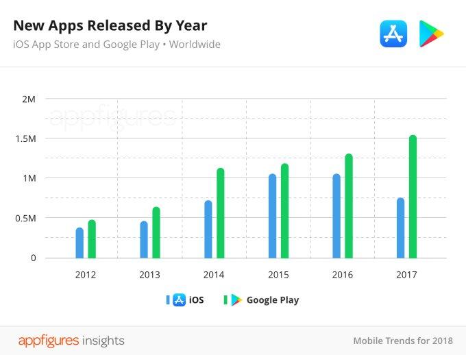 """Các ứng dụng trên App Store đang dần """"thất thủ"""" so với Google Play"""