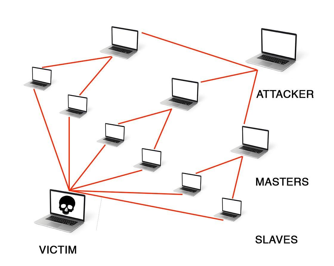 Tấn công DDoS là như thế nào, làm sao để bạn tự bảo vệ mình