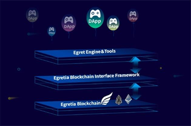 Egretia: startup nhìn thấy nền tảng công nghệ giúp HTML5 phát triển