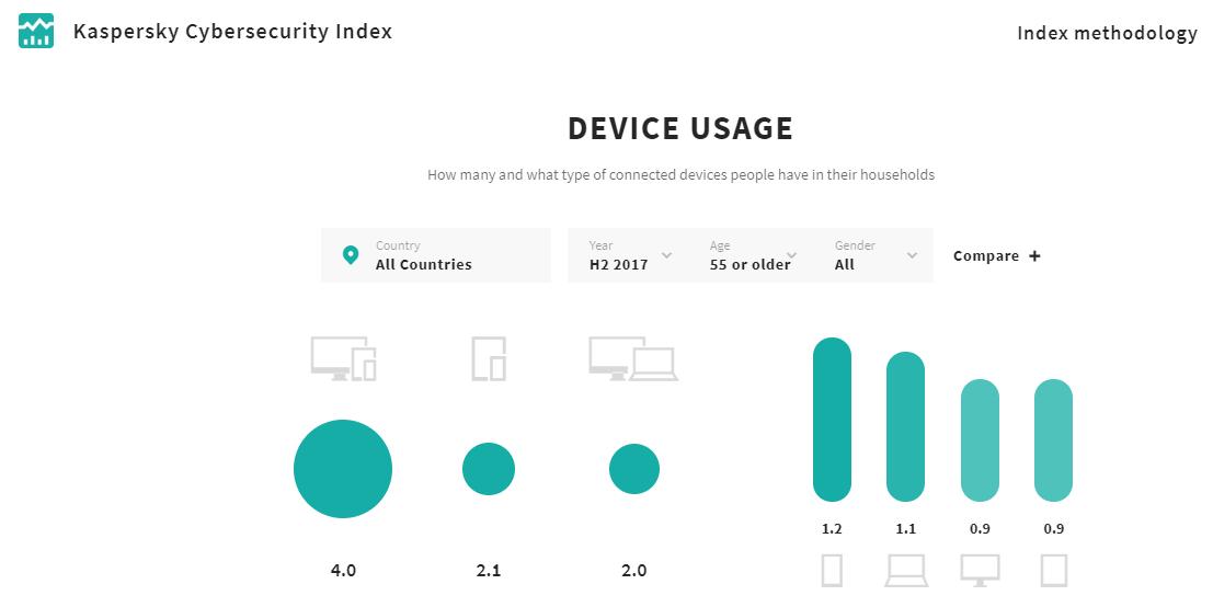 Kaspersky Lab: an toàn trực tuyến của người lớn tuổi không được quan tâm đúng mức