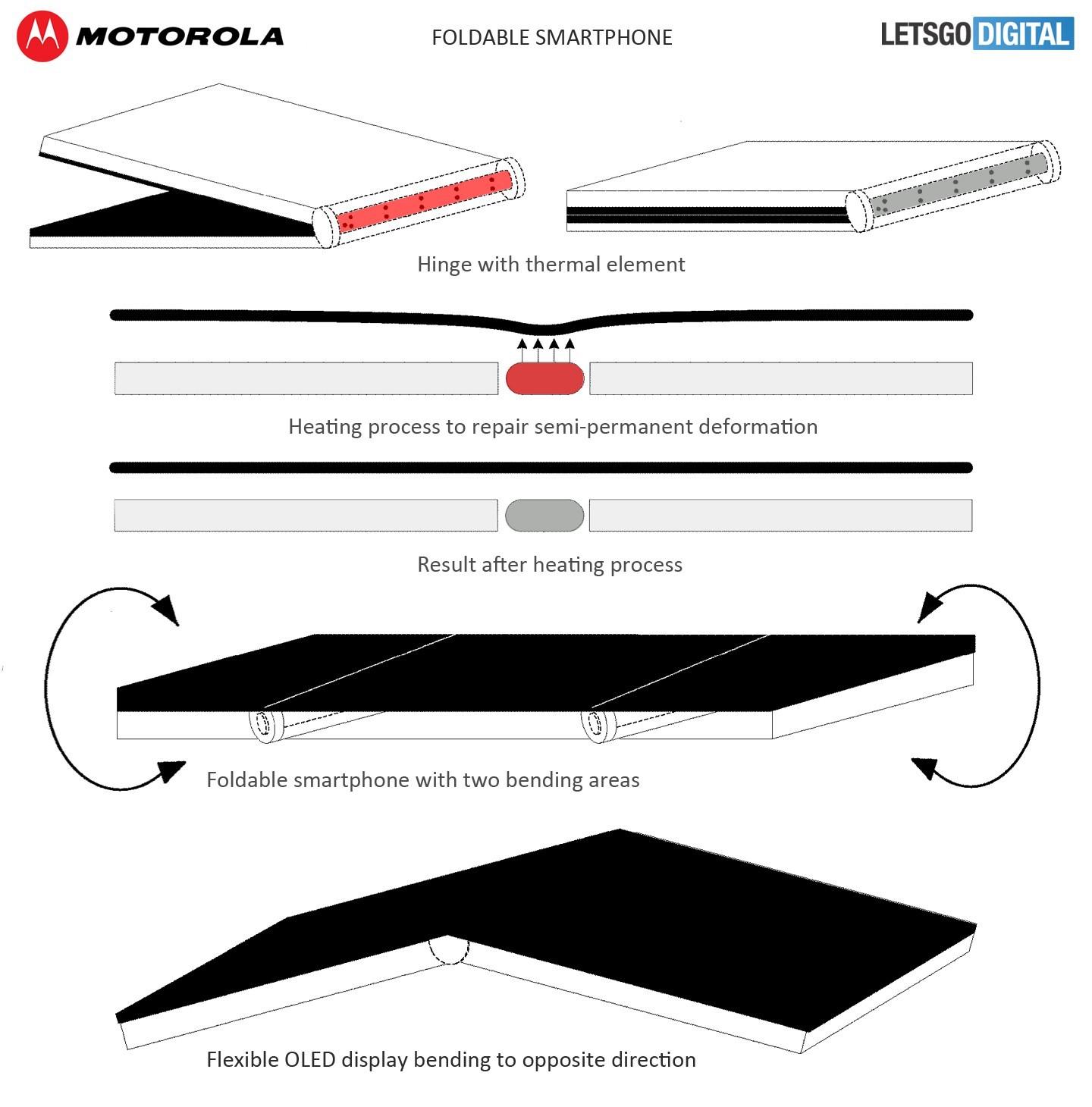 Bằng sáng chế mới của Motorola giải quyết vấn đề màn hình gập cho smartphone