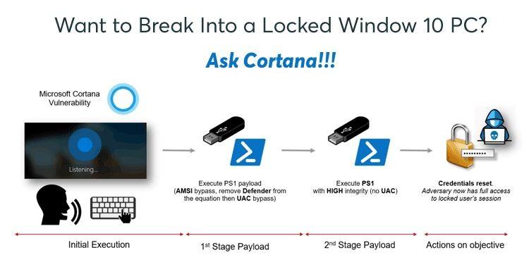 Bất cứ ai cũng có thể hack được Windows 10 với Cortana