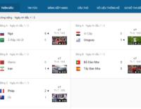 FIFA World Cup 2018 tiếp tục chiếm lĩnh Google Search tại Việt Nam